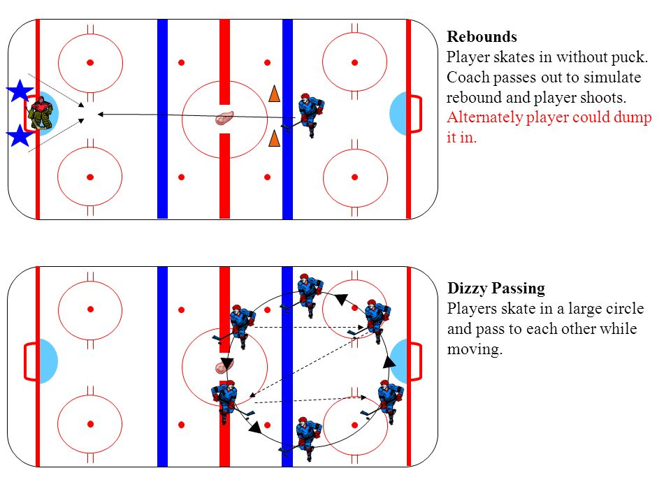 Rebounds Player skates in without puck. Coach passes out to simulate rebound and player shoots. Alternately player could dump it in.