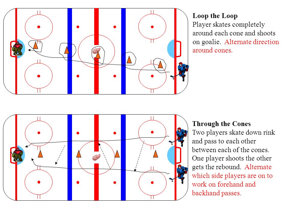 Loop the Loop Player skates completely around each cone and shoots on goalie. Alternate direction around cones.