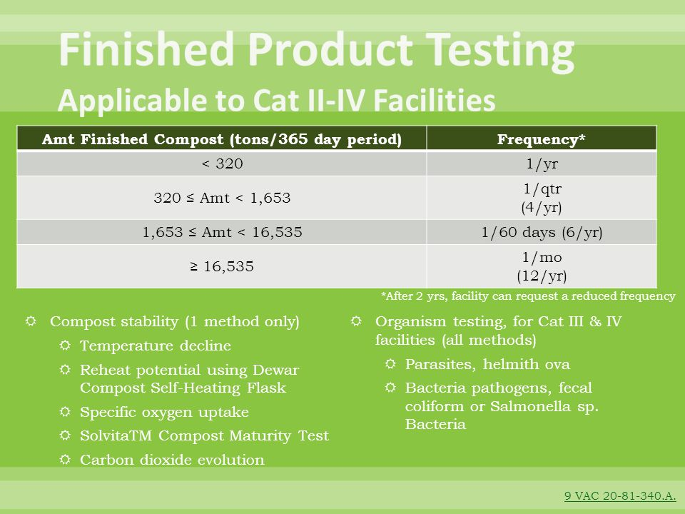 Finished Product Testing Applicable to Cat II-IV Facilities