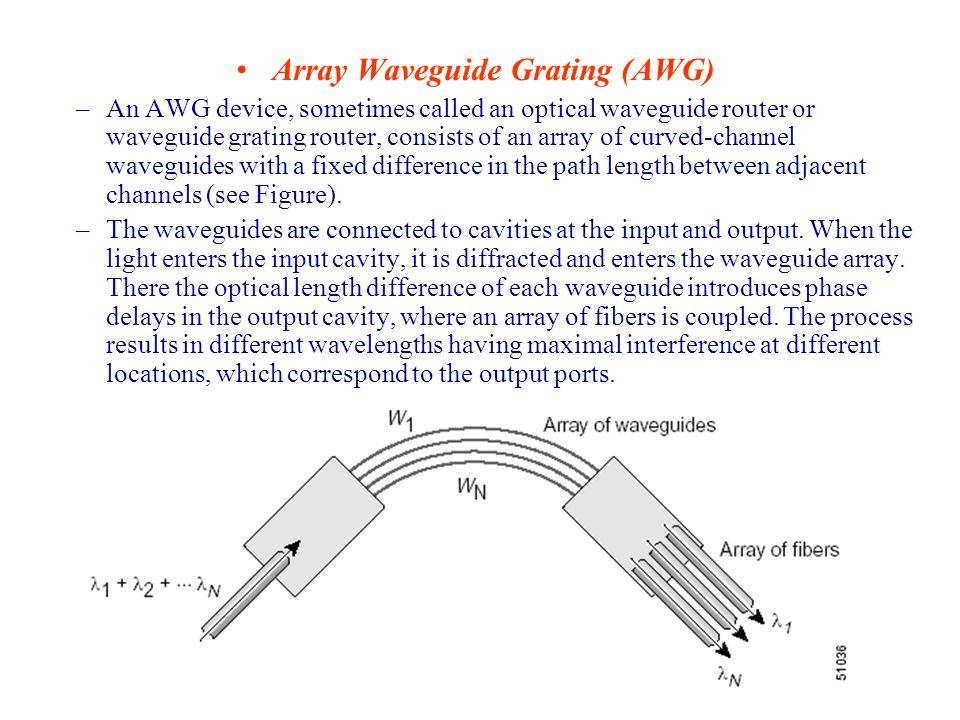 Array Waveguide Grating (AWG)