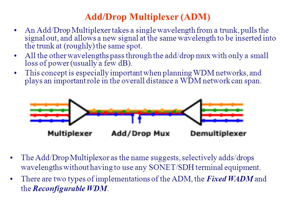 Add/Drop Multiplexer (ADM)