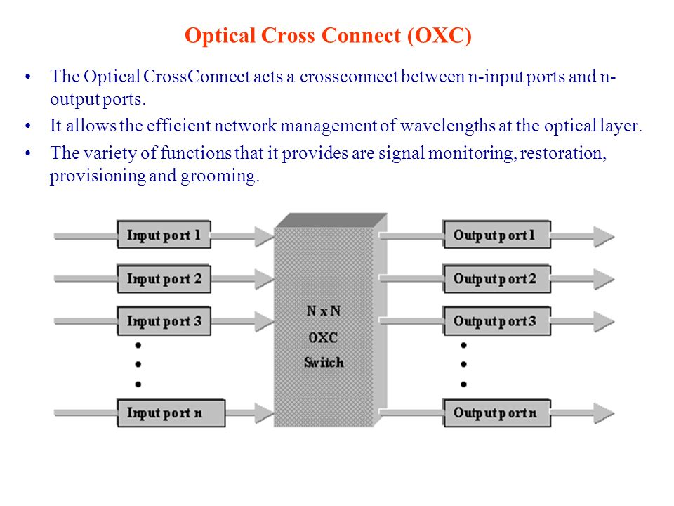 Optical Cross Connect (OXC)