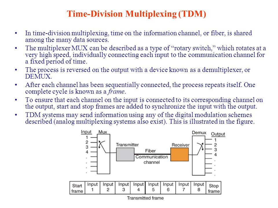 Time-Division Multiplexing (TDM)