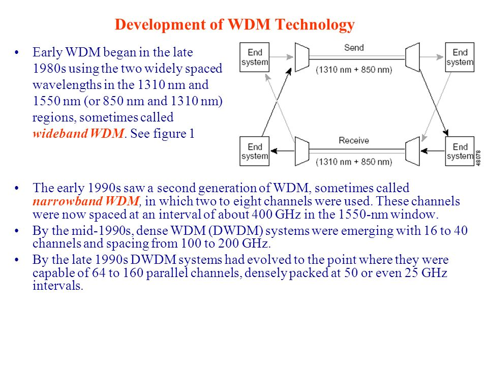 Development of WDM Technology