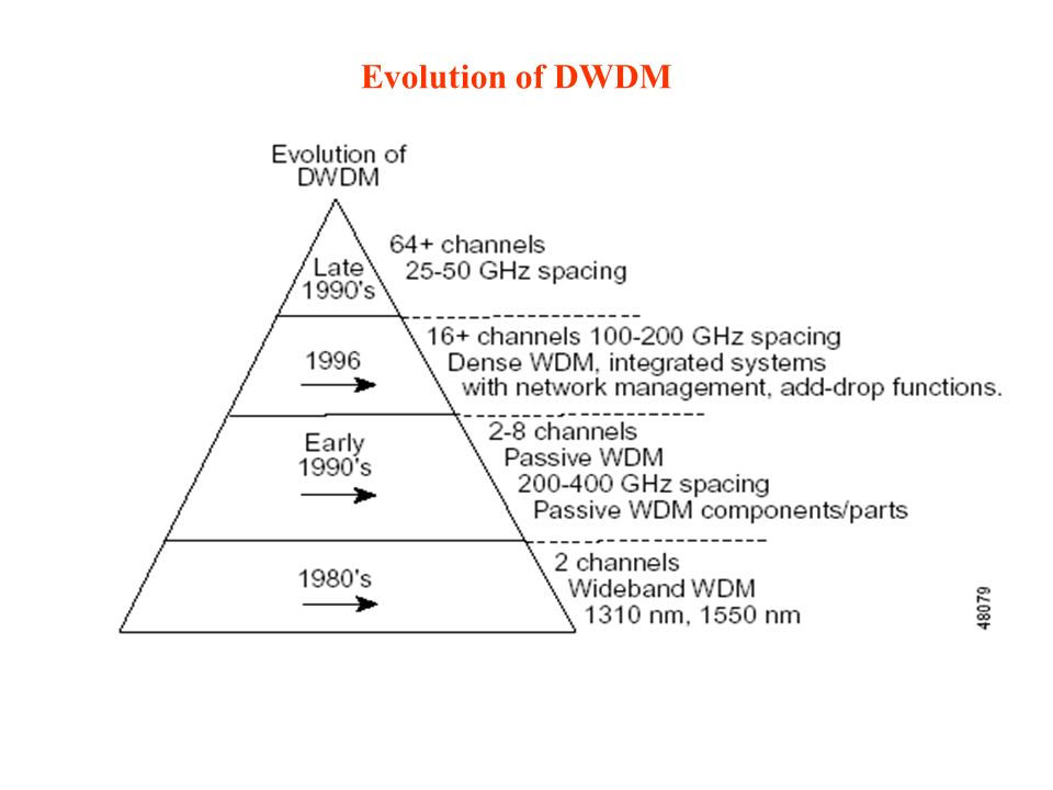 Evolution of DWDM