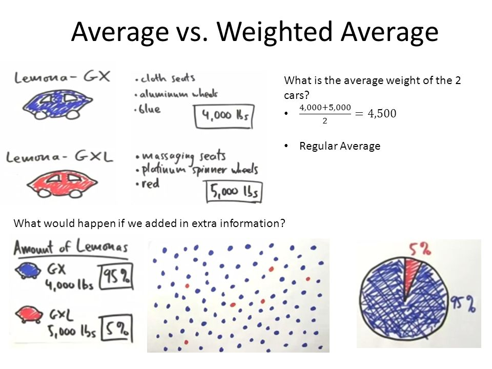 Average vs. Weighted Average