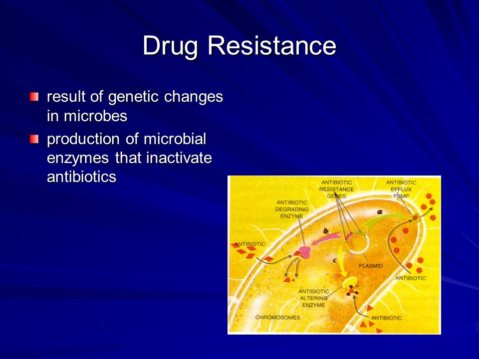 Drug Resistance surface changes in microbes