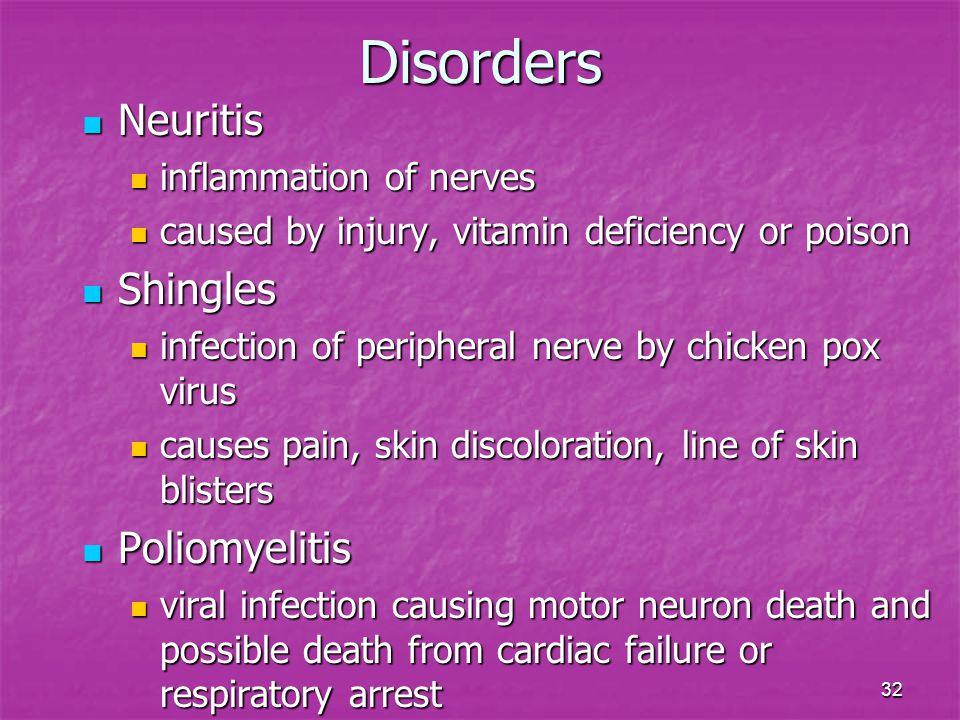 Disorders Neuritis Shingles Poliomyelitis inflammation of nerves