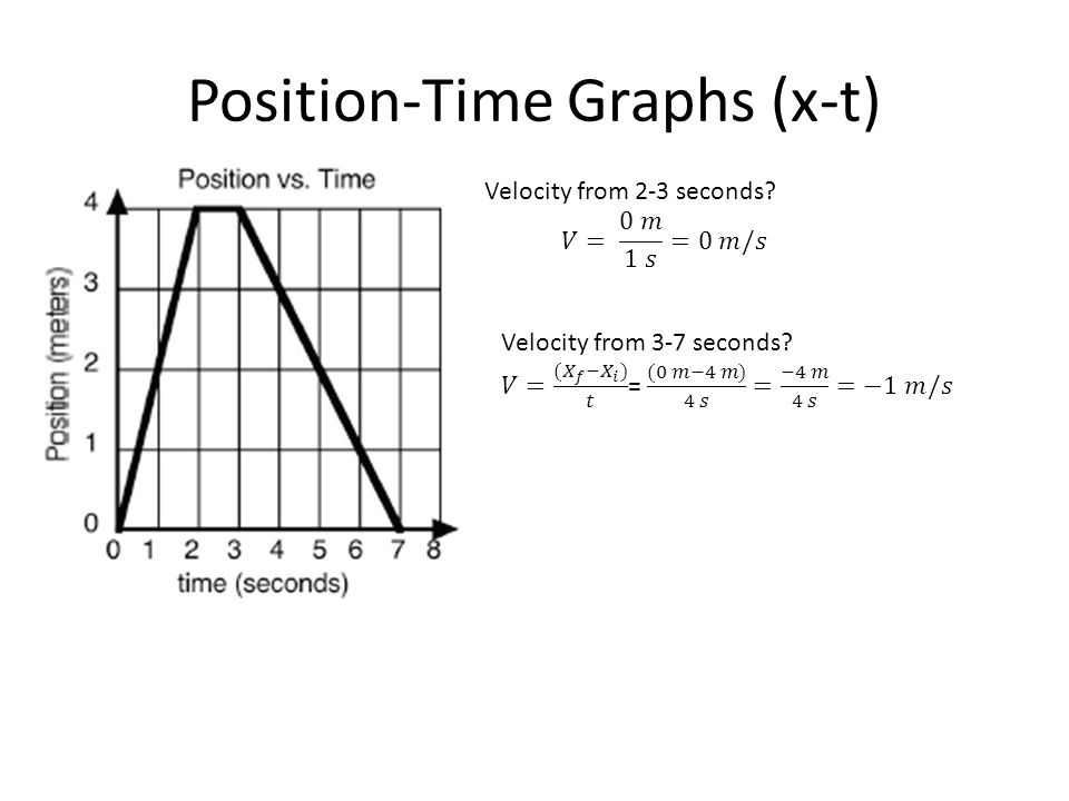 Position-Time Graphs (x-t)