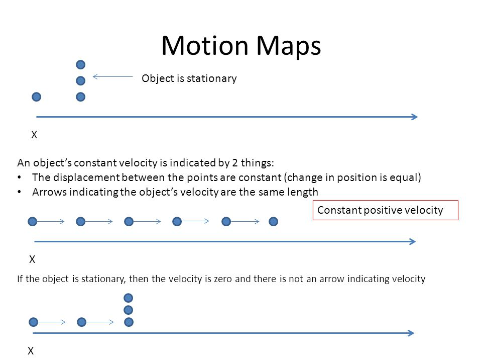 Motion Maps Object is stationary X