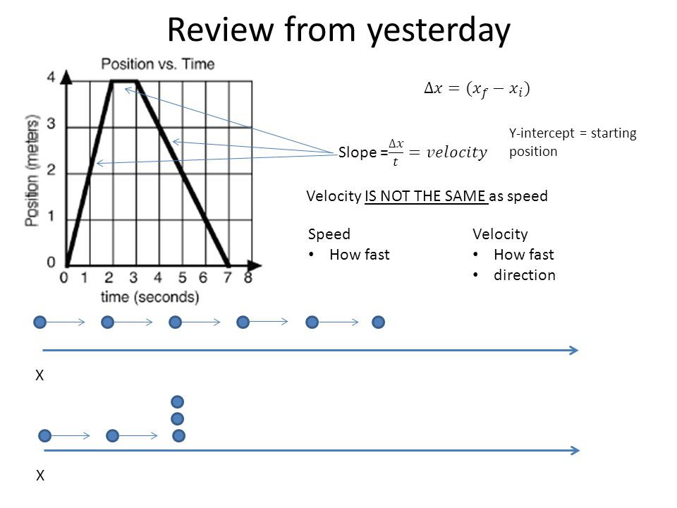 Review from yesterday ∆𝑥=( 𝑥 𝑓 − 𝑥 𝑖 ) Slope = ∆𝑥 𝑡 =𝑣𝑒𝑙𝑜𝑐𝑖𝑡𝑦