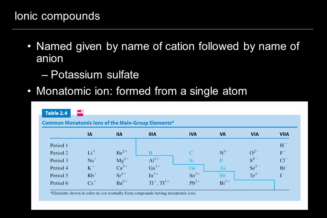 Ionic compounds Named given by name of cation followed by name of anion.