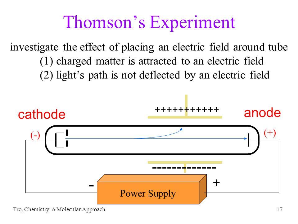 Thomson's Experiment - ------------- anode cathode +