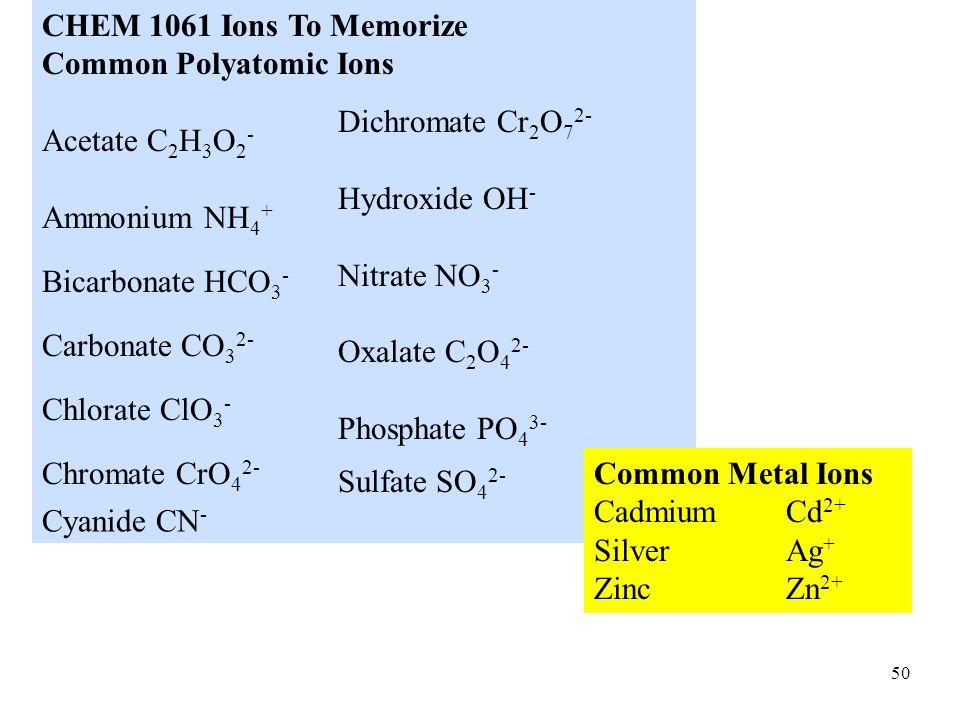 CHEM 1061 Ions To Memorize Common Polyatomic Ions. Acetate C2H3O2- Ammonium NH4+ Bicarbonate HCO3-