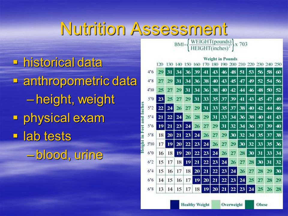 Nutrition Assessment historical data anthropometric data