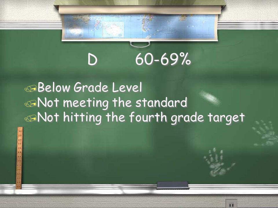 D 60-69% Below Grade Level Not meeting the standard
