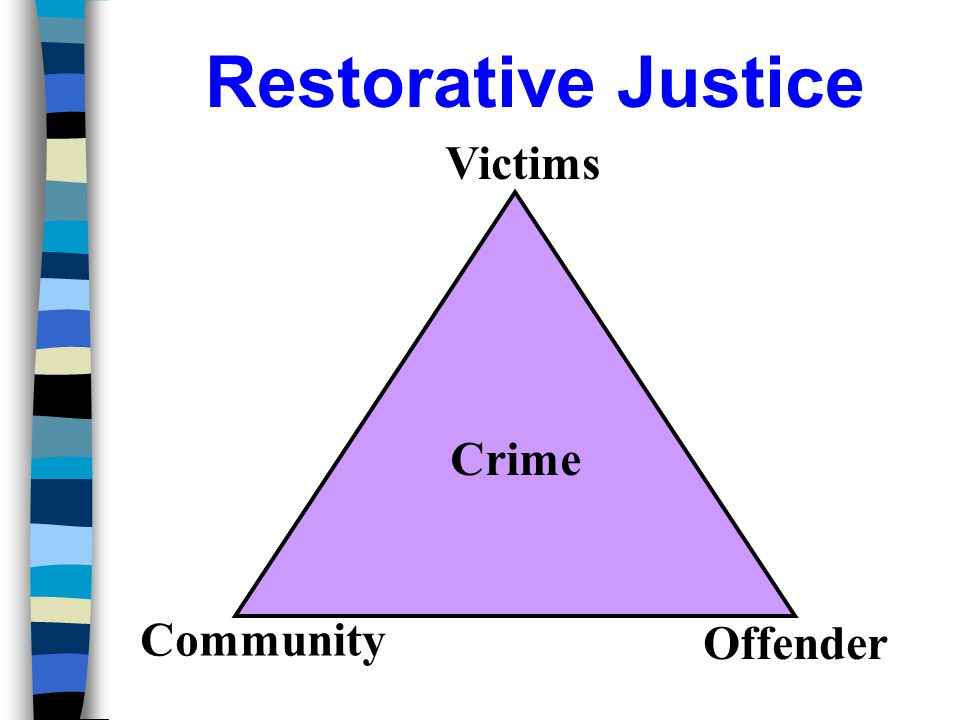 Restorative Justice Victims Crime Community Offender