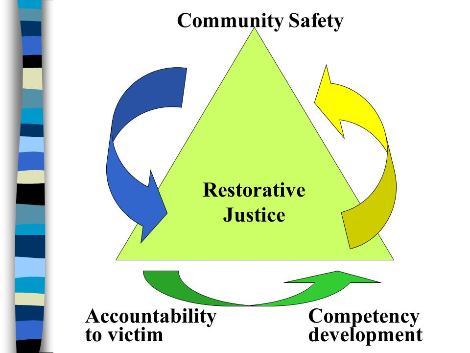 Community Safety Restorative Justice Accountability to victim Competency development