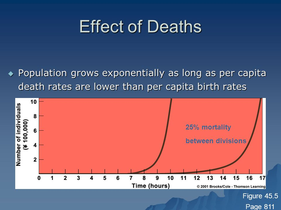 Effect of Deaths Population grows exponentially as long as per capita death rates are lower than per capita birth rates.