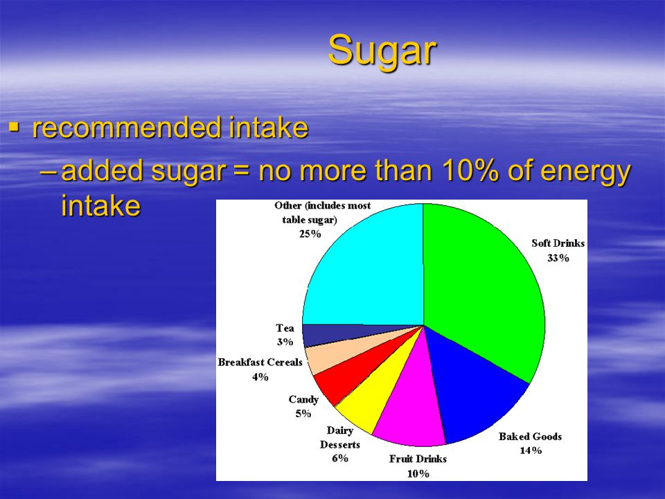 Sugar recommended intake