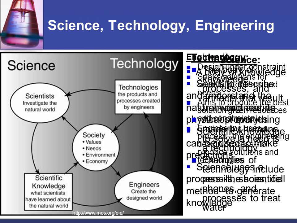 Science, Technology, Engineering