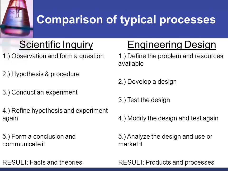 Comparison of typical processes