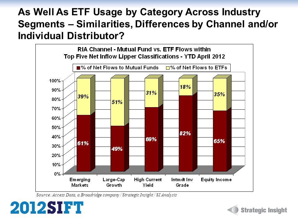 As Well As ETF Usage by Category Across Industry Segments – Similarities, Differences by Channel and/or Individual Distributor