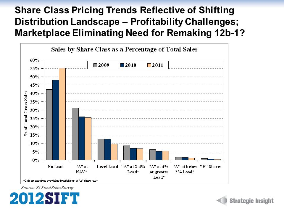 Share Class Pricing Trends Reflective of Shifting Distribution Landscape – Profitability Challenges; Marketplace Eliminating Need for Remaking 12b-1