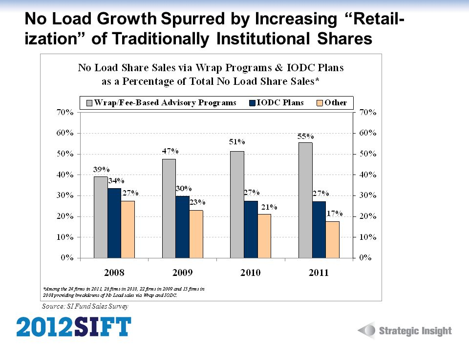 No Load Growth Spurred by Increasing Retail-ization of Traditionally Institutional Shares