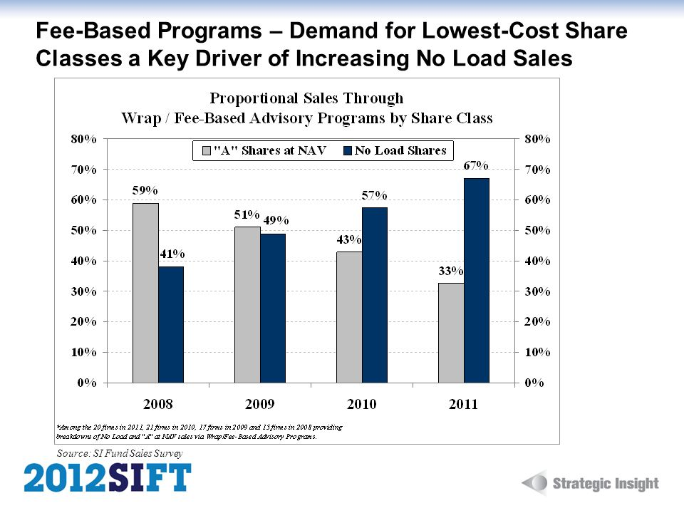 Fee-Based Programs – Demand for Lowest-Cost Share Classes a Key Driver of Increasing No Load Sales