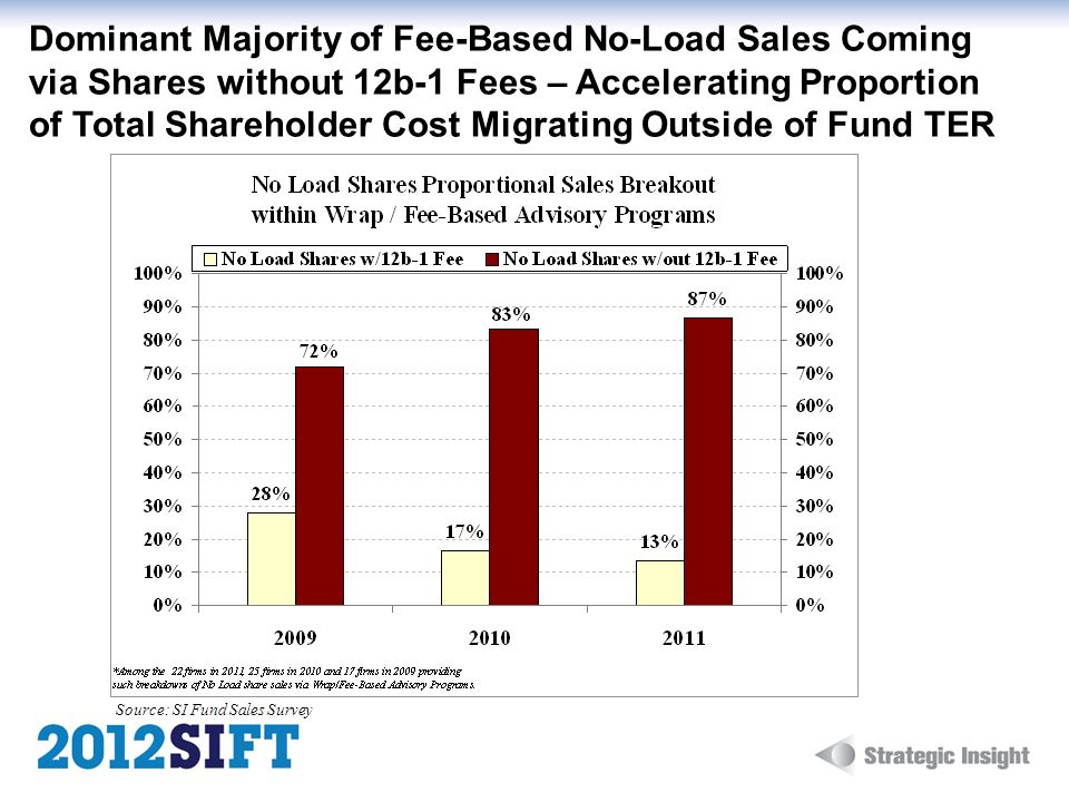 Dominant Majority of Fee-Based No-Load Sales Coming via Shares without 12b-1 Fees – Accelerating Proportion of Total Shareholder Cost Migrating Outside of Fund TER