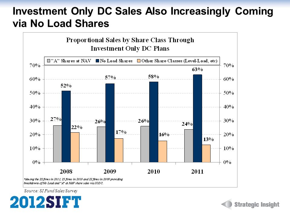 Investment Only DC Sales Also Increasingly Coming via No Load Shares