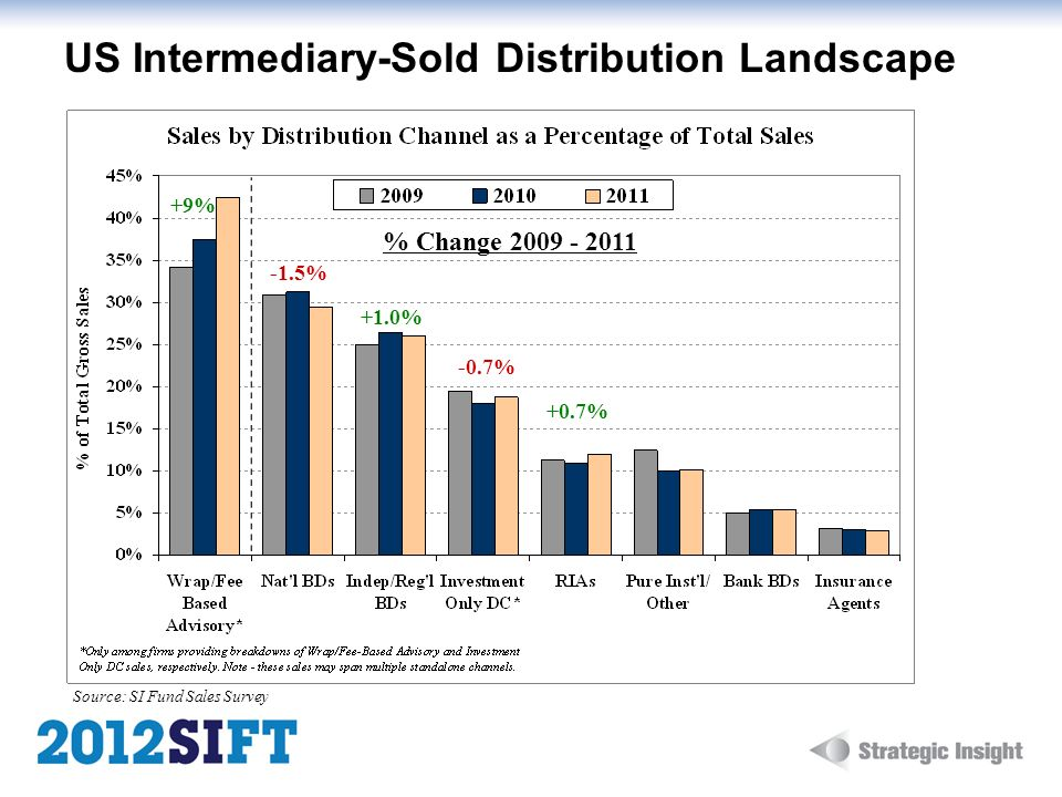 US Intermediary-Sold Distribution Landscape