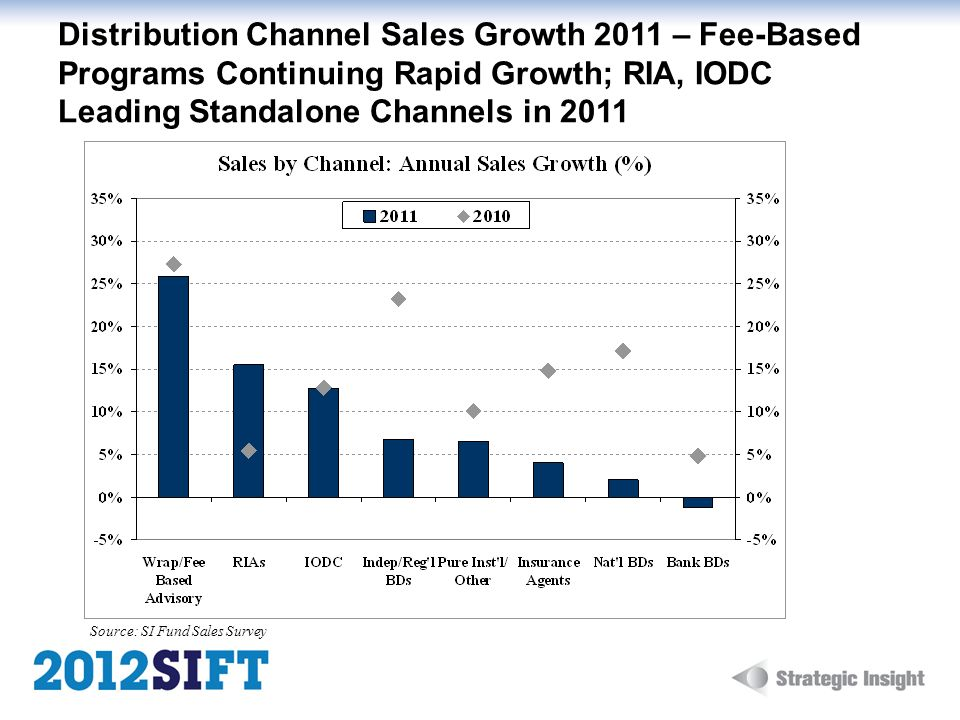 Distribution Channel Sales Growth 2011 – Fee-Based Programs Continuing Rapid Growth; RIA, IODC Leading Standalone Channels in 2011