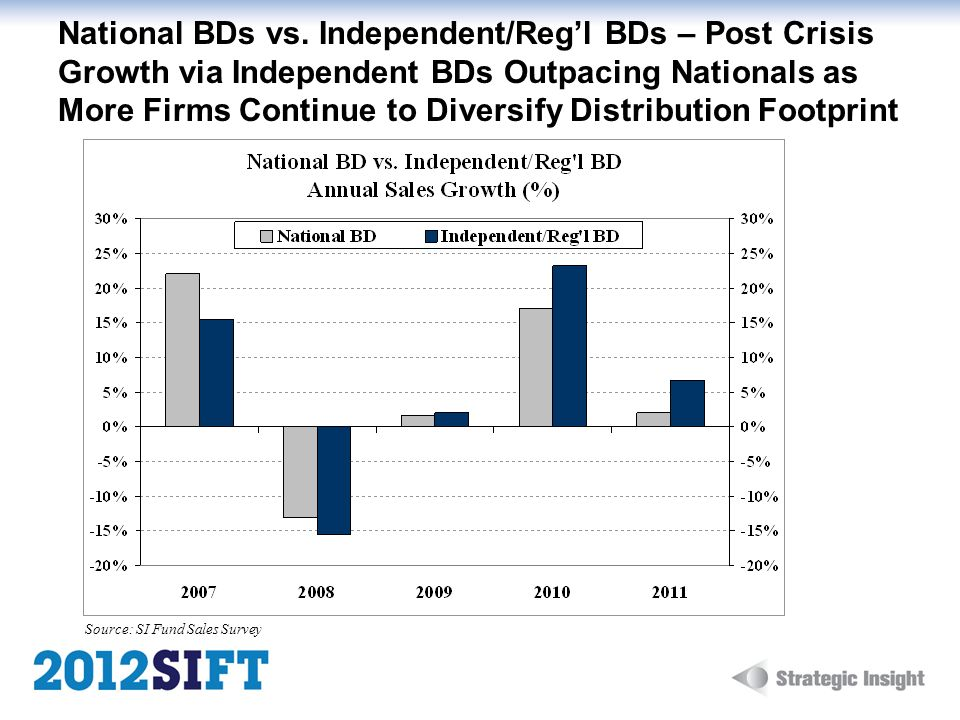 National BDs vs. Independent/Reg'l BDs – Post Crisis Growth via Independent BDs Outpacing Nationals as More Firms Continue to Diversify Distribution Footprint