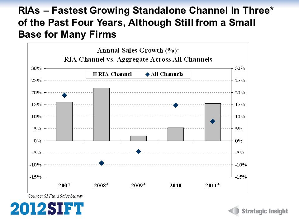 RIAs – Fastest Growing Standalone Channel In Three