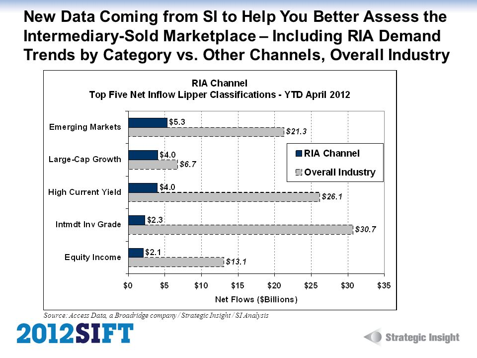 New Data Coming from SI to Help You Better Assess the Intermediary-Sold Marketplace – Including RIA Demand Trends by Category vs. Other Channels, Overall Industry