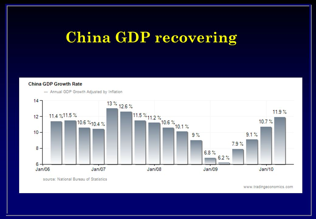 China GDP recovering