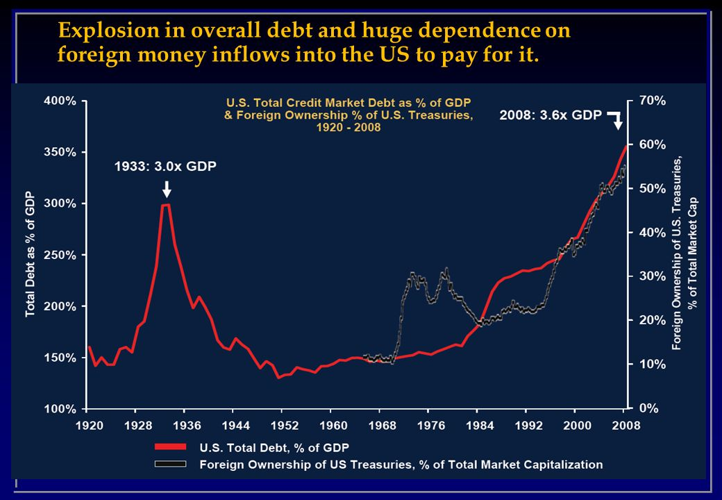 Explosion in overall debt and huge dependence on foreign money inflows into the US to pay for it.