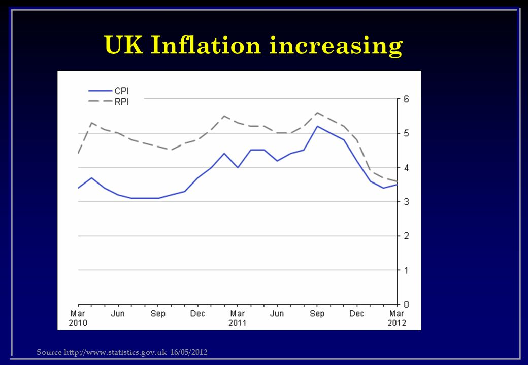 UK Inflation increasing