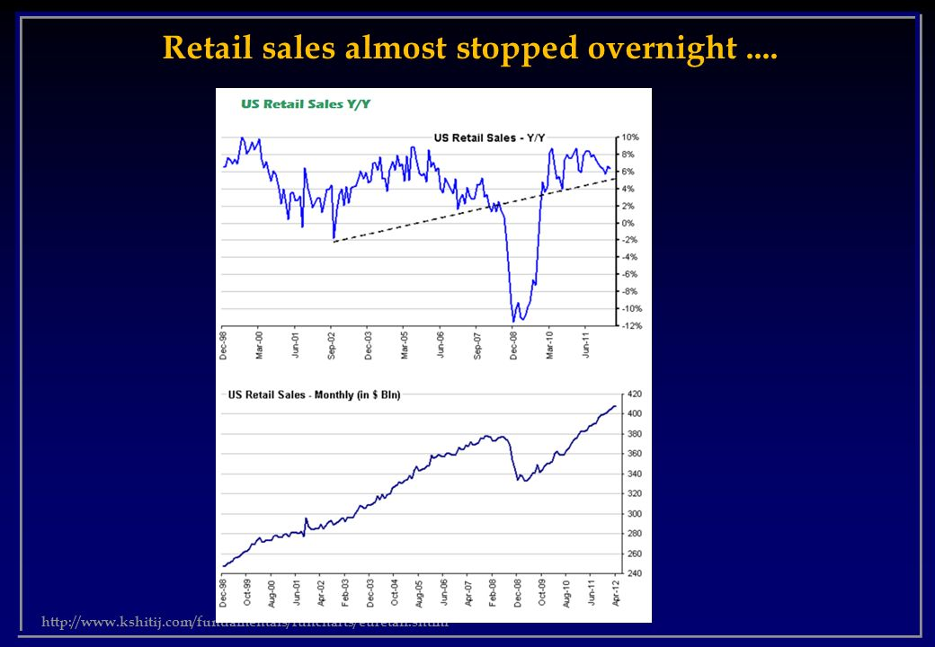 Retail sales almost stopped overnight ....
