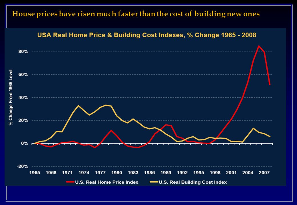 House prices have risen much faster than the cost of building new ones