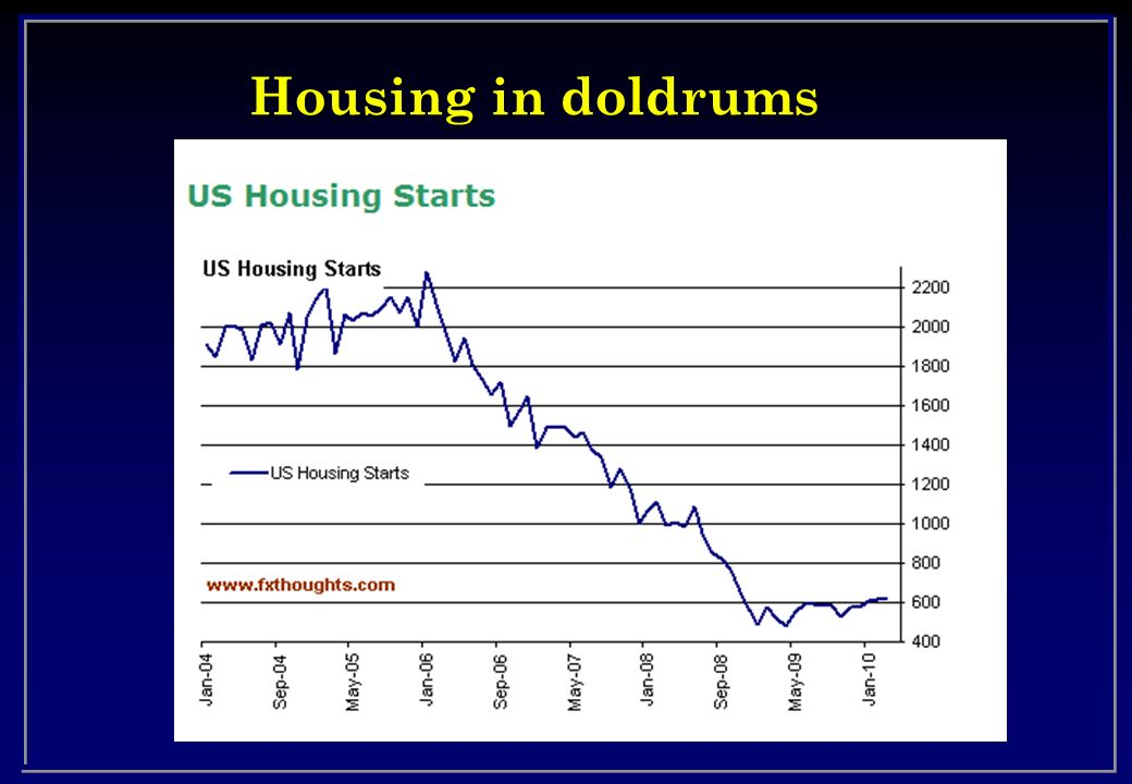 Housing in doldrums