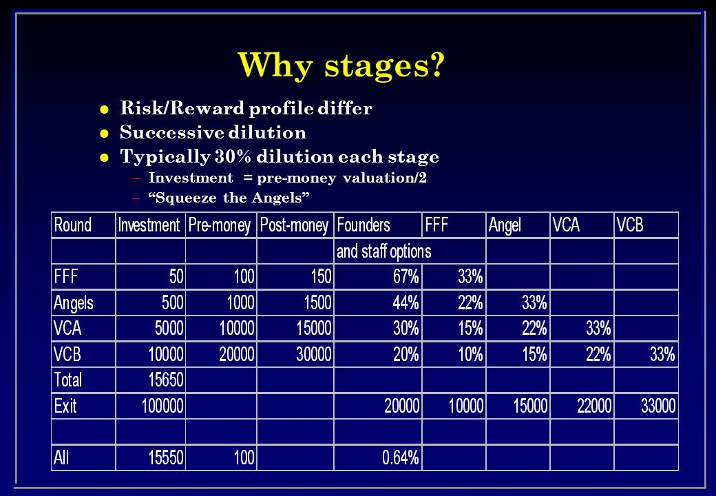 Why stages Risk/Reward profile differ Successive dilution
