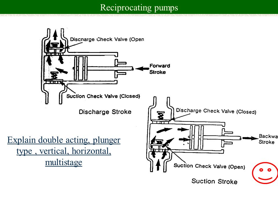 Explain double acting, plunger type , vertical, horizontal, multistage