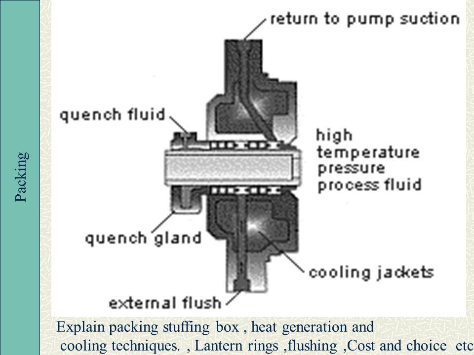 Packing Explain packing stuffing box , heat generation and.