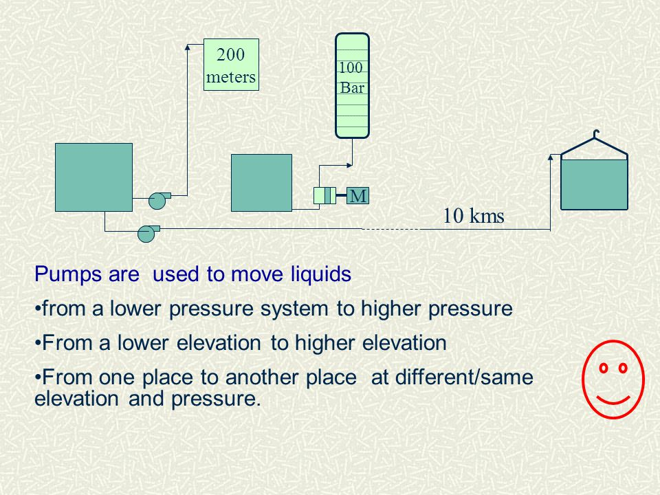 Pumps are used to move liquids