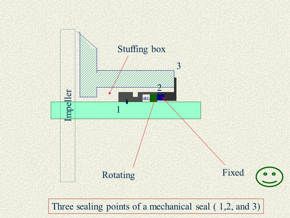 Three sealing points of a mechanical seal ( 1,2, and 3)