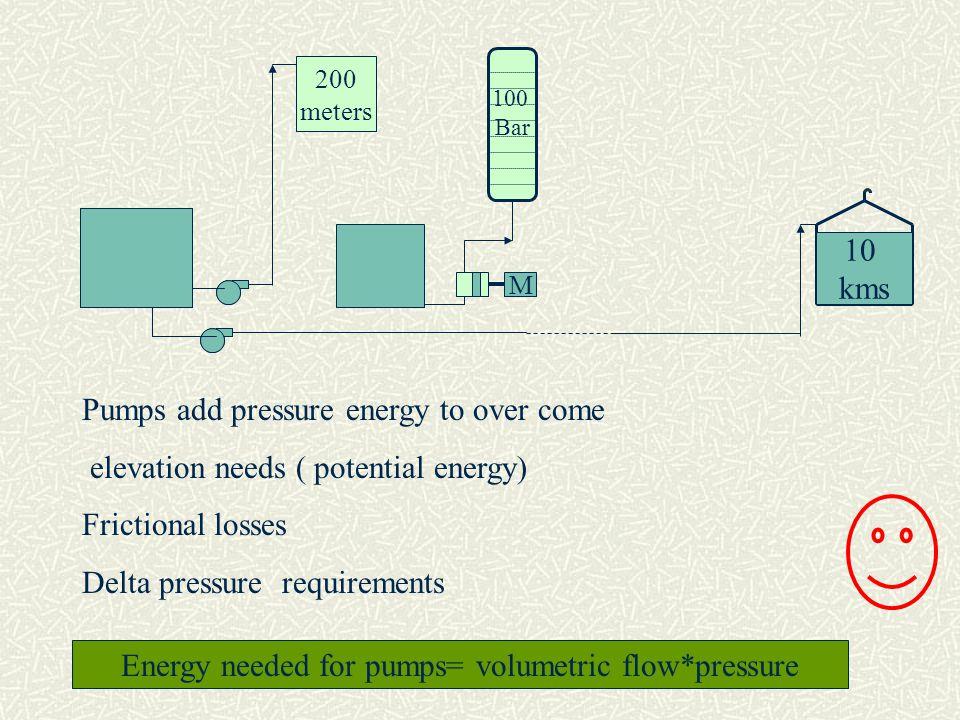 Energy needed for pumps= volumetric flow*pressure