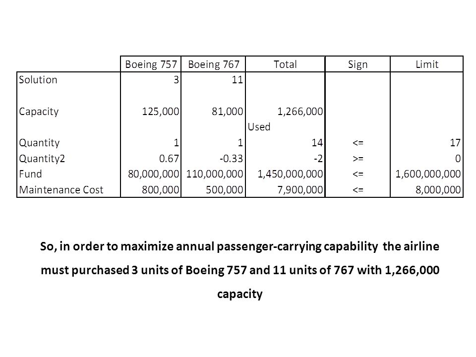 So, in order to maximize annual passenger-carrying capability the airline must purchased 3 units of Boeing 757 and 11 units of 767 with 1,266,000 capacity